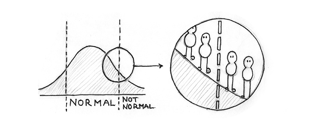 Illustration: A bell-shaped curve and a line seperating two beings into normal and not normal