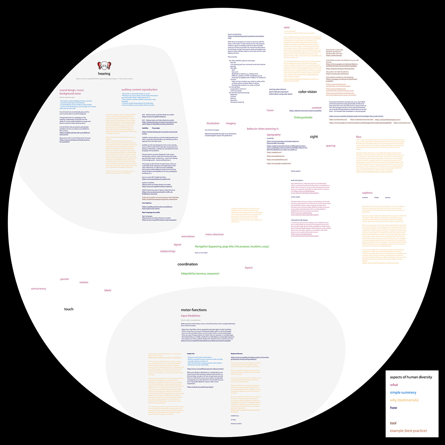 Chart in the shape of a speher shows: The established categories arranged spatially and combined with color coded subtopics and references.