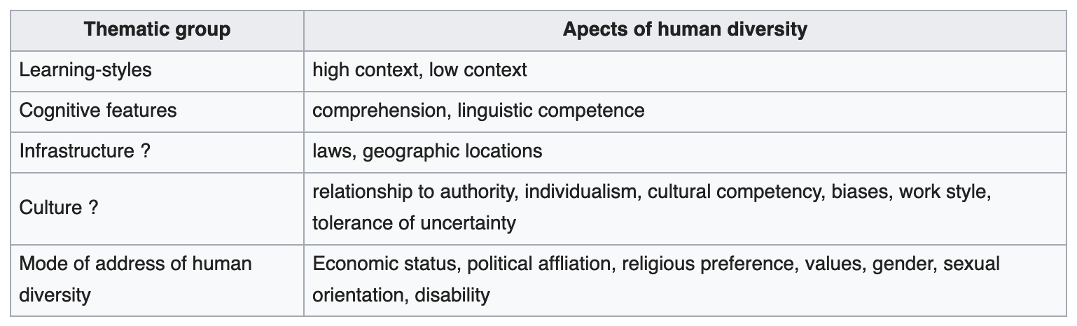 Table containing: Learning styles, Cognitive features, Infrastructure, Culture, Mode of address of human diversity.
