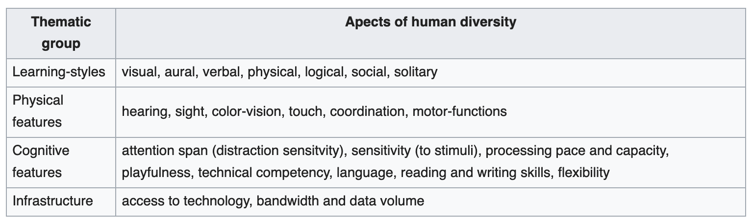 Table containing: Learning styles, Physical features, Cognitive features, Infrastructure.